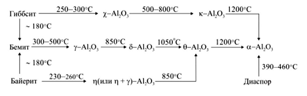 Последовательность фазовых превращений при термообработке прекурсоров α-Al2O